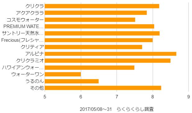 評価の平均