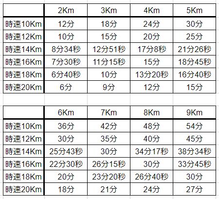 自転車通勤所要時間表